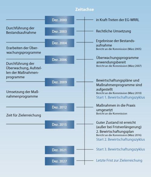 Grafik zu den Umsetzungfristen der WasserrahmenrichtlinieGrafik: PLANET IC
