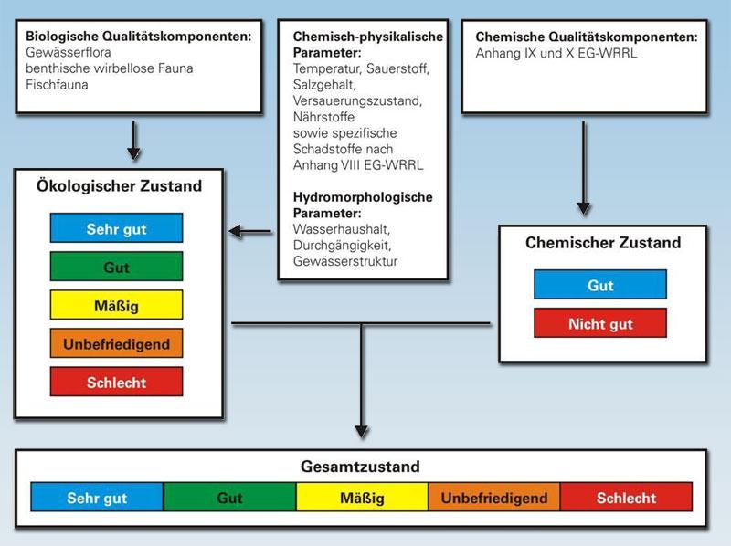 Zustandsbewertung der Oberflächengewässer nach WasserrahmenrichtlinieQuelle: ?