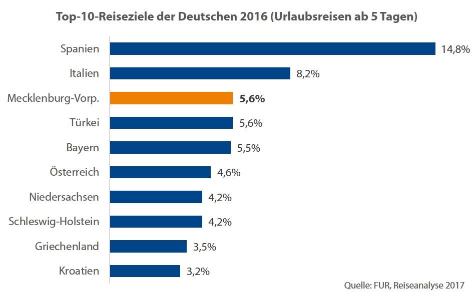studie zum tourismus in mecklenburg vorpommern regierungsportal m v. Black Bedroom Furniture Sets. Home Design Ideas